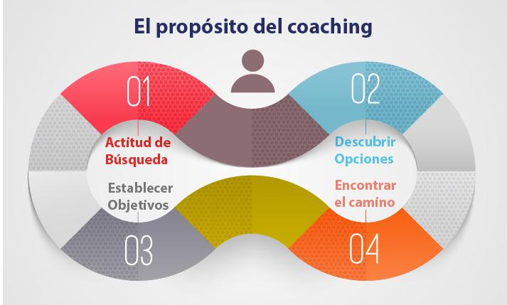 el proposito del coaching